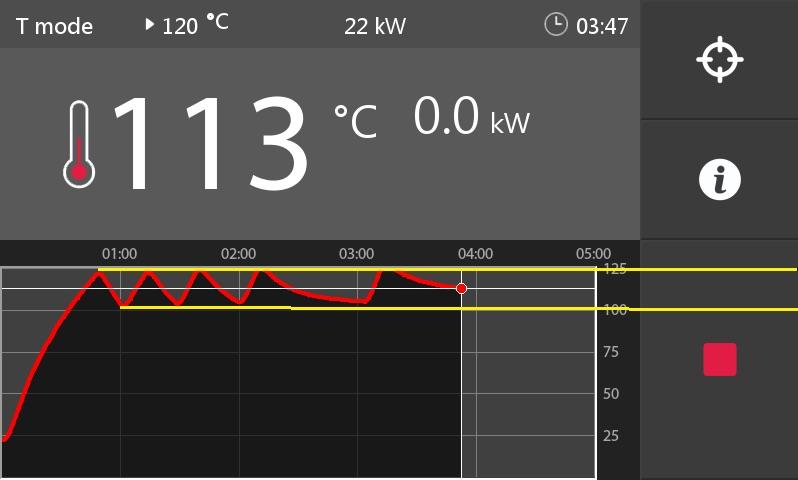 Biểu đồ giữ nhiệt của chức năng HOLD