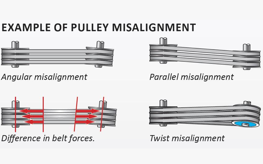 Ví dụ về cân chỉnh phẳng puli dùng D90