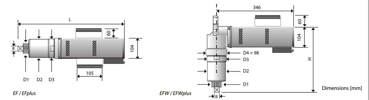 thông số kỹ thuật EF, EFW PLUS